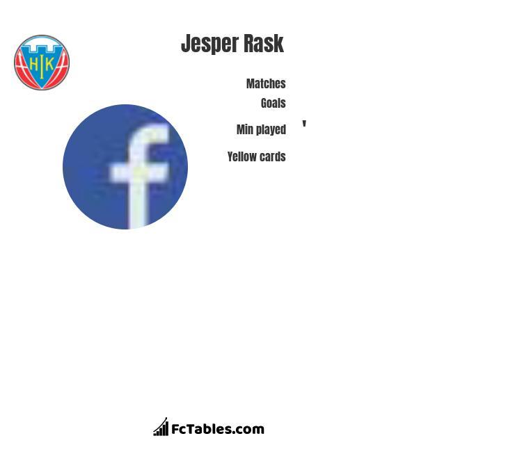 Jesper Rask infographic