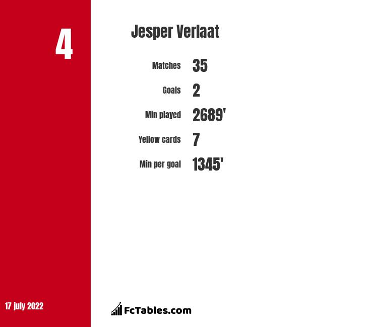 Jesper Verlaat infographic statistics for Sandhausen