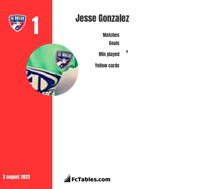 Jesse Gonzalez infographic