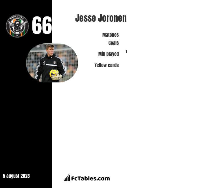Jesse Joronen infographic