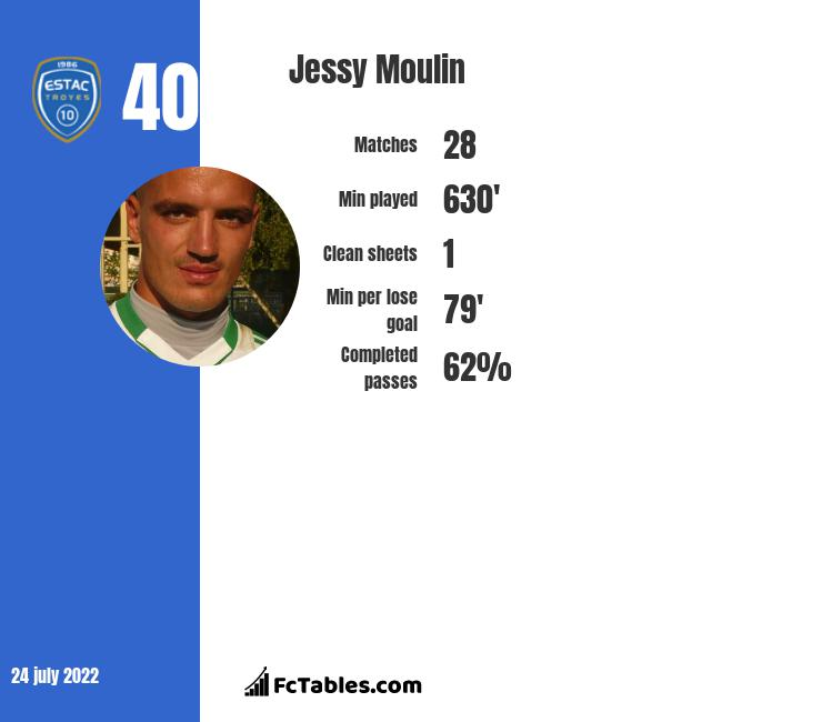 Jessy Moulin infographic