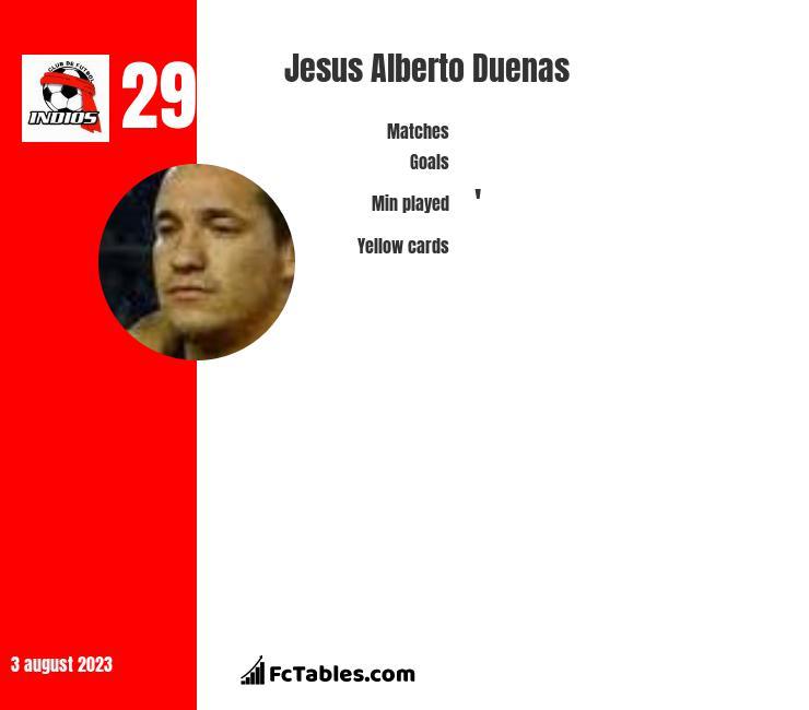 Jesus Alberto Duenas infographic