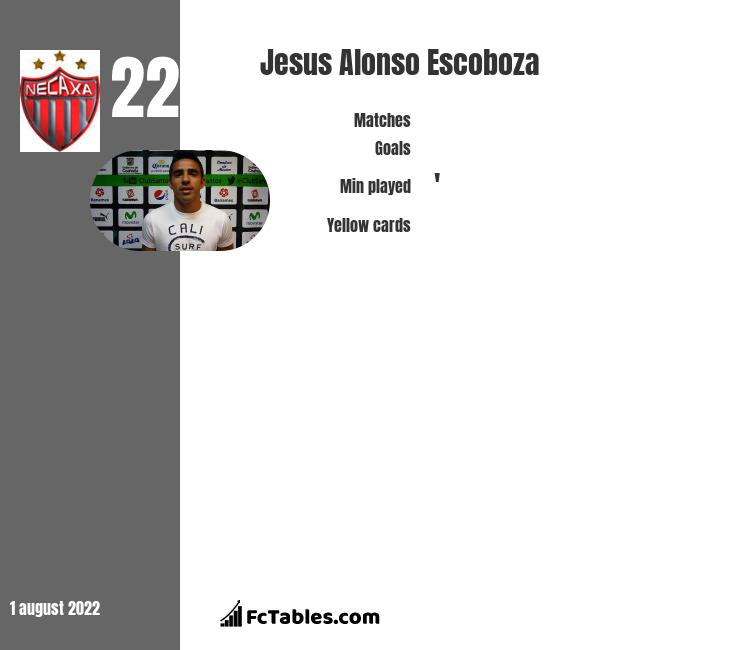 Jesus Alonso Escoboza infographic statistics for CF America