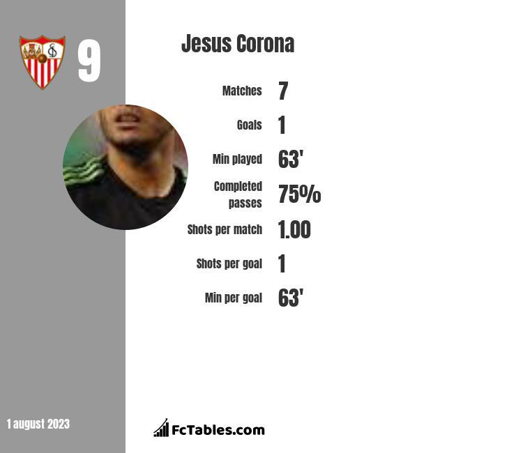 Jesus Corona infographic