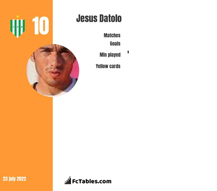 Jesus Datolo infographic statistics for Banfield