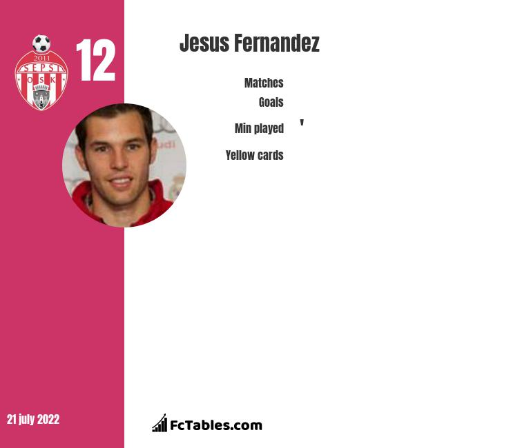 Jesus Fernandez infographic