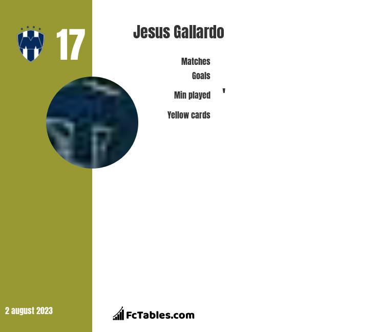 Jesus Gallardo infographic