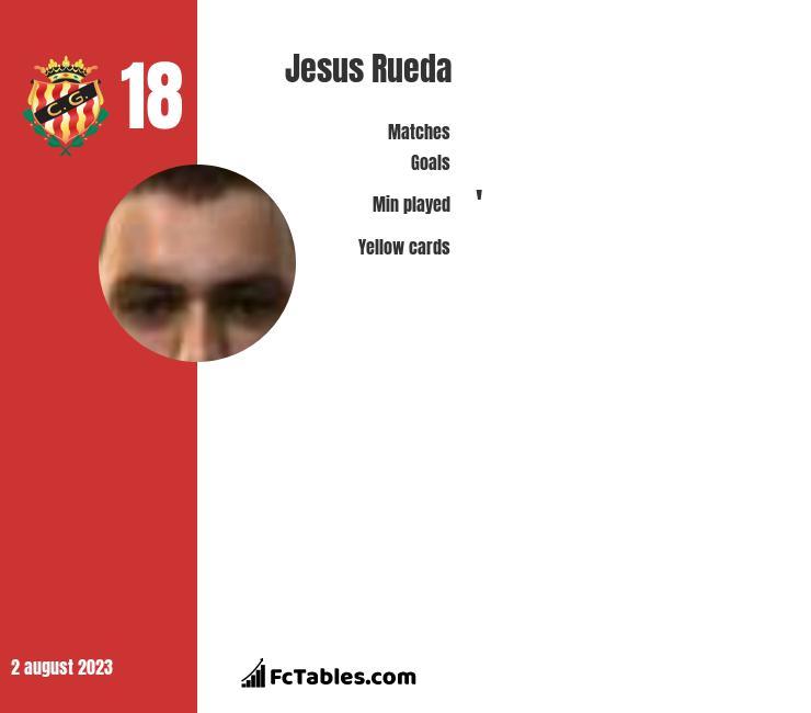 Jesus Rueda infographic