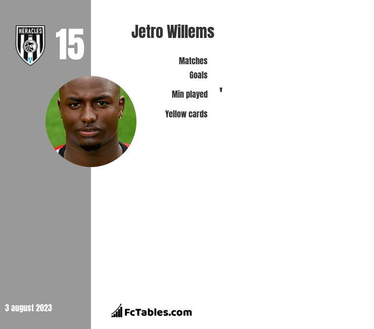 Jetro Willems infographic