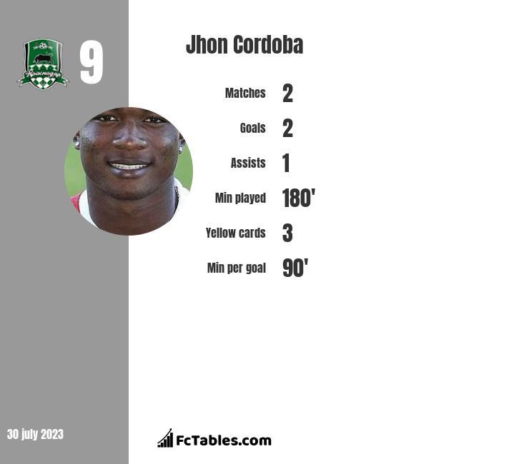 Jhon Cordoba infographic