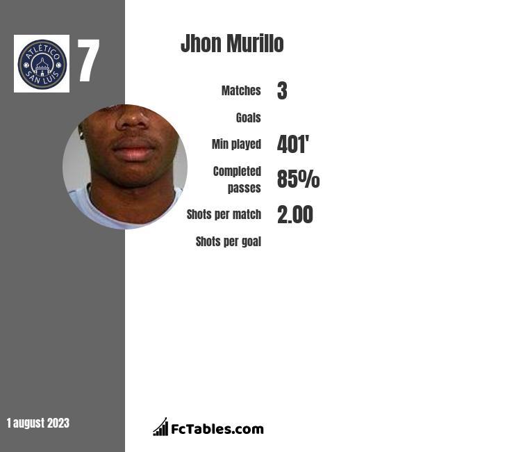 Jhon Murillo infographic