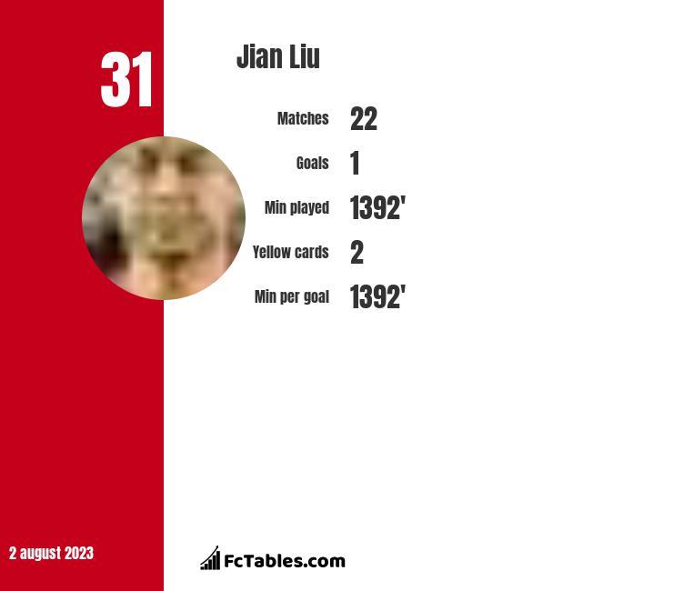 Jian Liu infographic