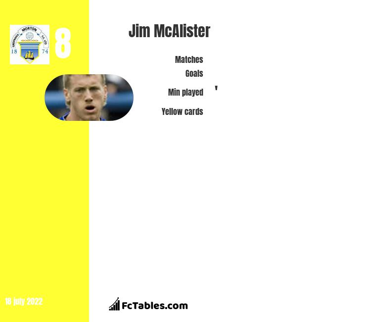 Jim McAlister infographic