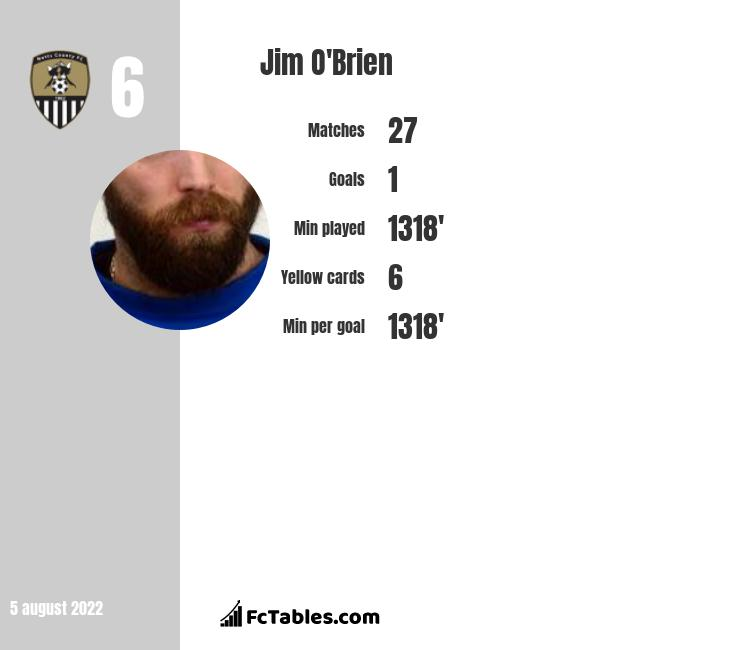 Jim O'Brien infographic