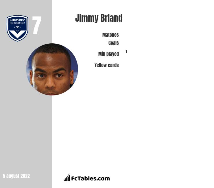 Jimmy Briand infographic