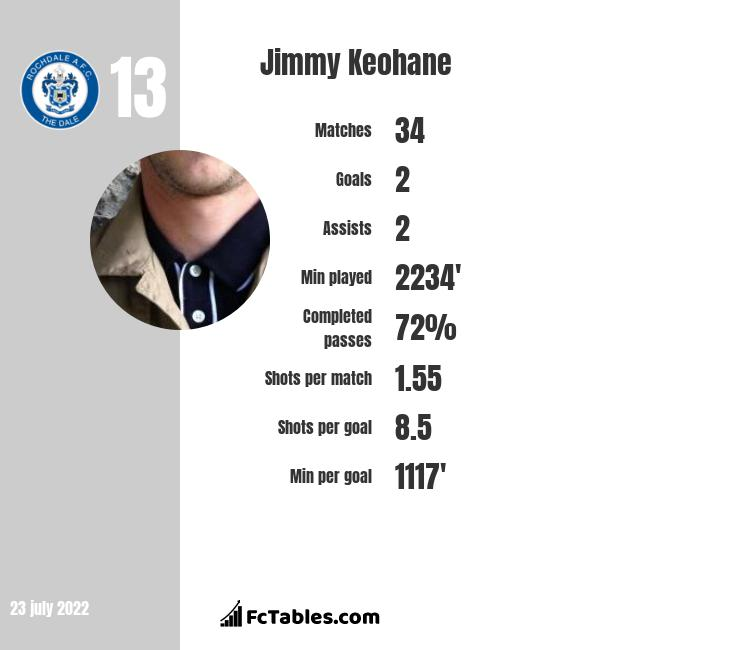 Jimmy Keohane infographic