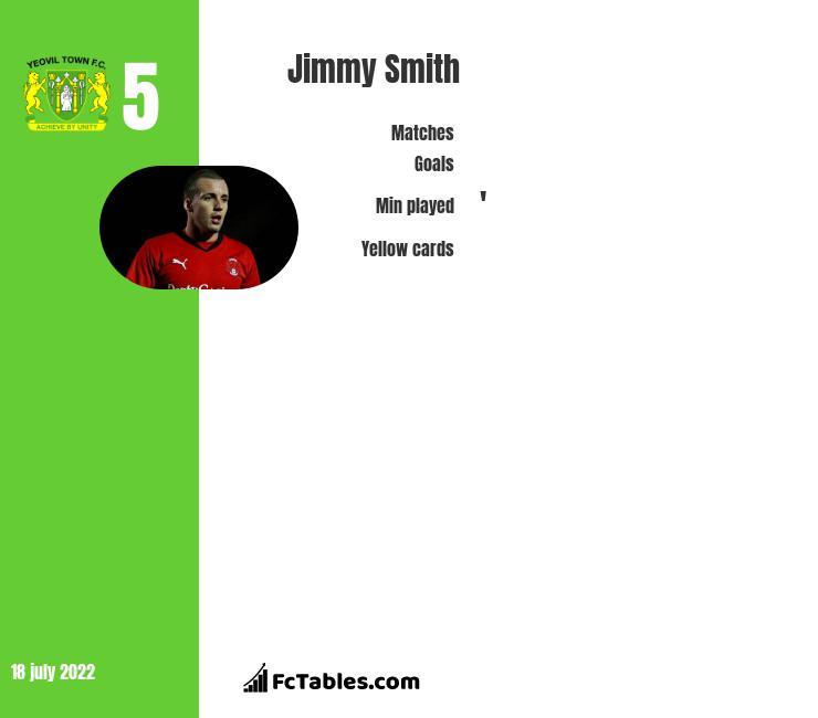 Jimmy Smith infographic