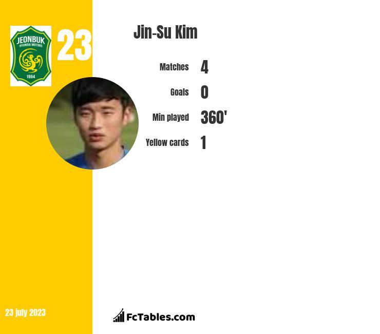 Jin-Su Kim infographic