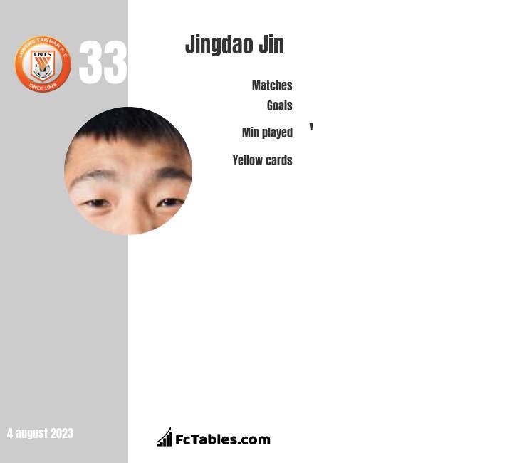 Jingdao Jin infographic