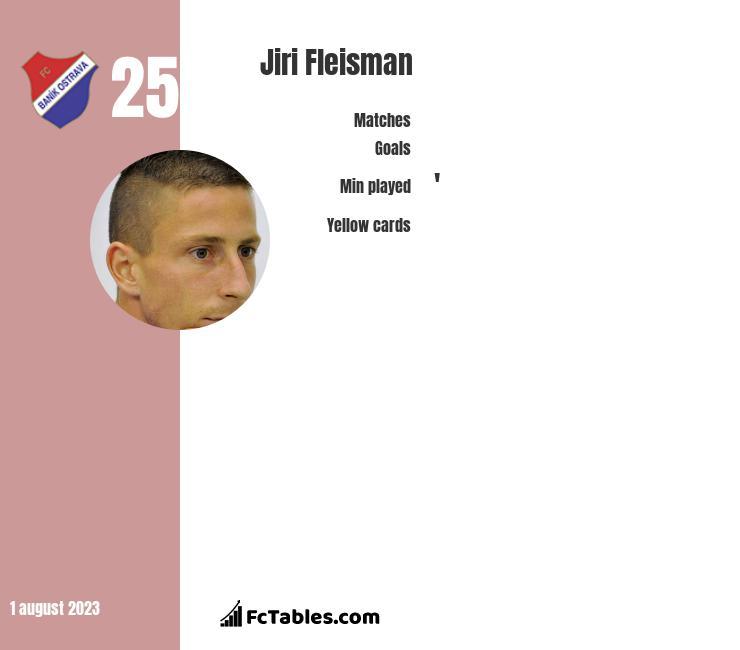Jiri Fleisman infographic