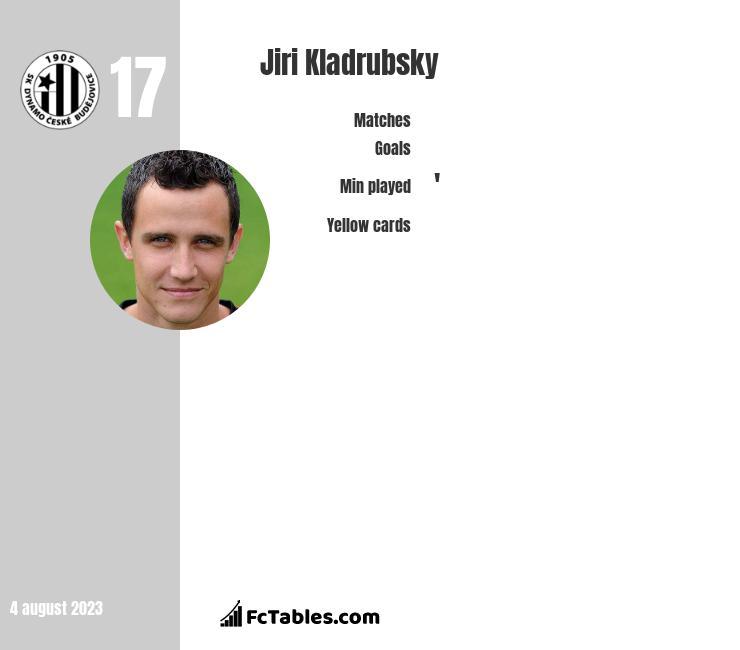 Jiri Kladrubsky infographic