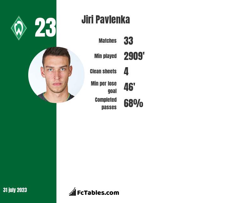 Jiri Pavlenka infographic