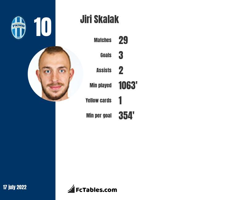 Jiri Skalak infographic