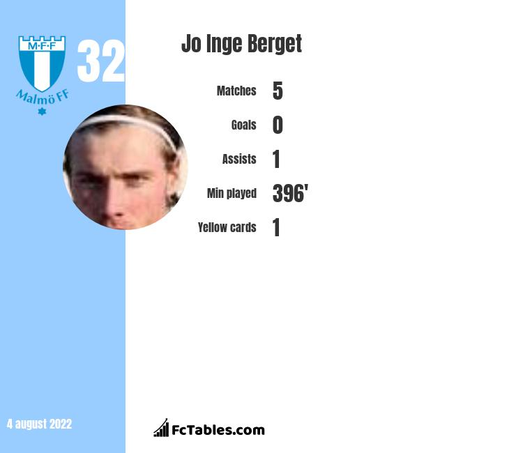 Jo Inge Berget infographic statistics for Malmoe FF