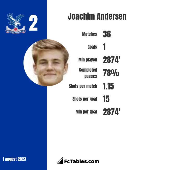 Joachim Andersen infographic