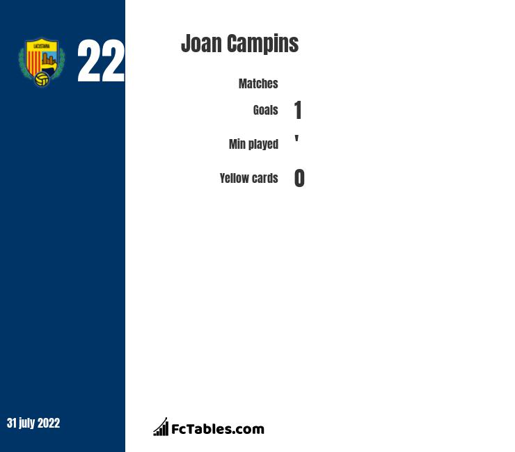 Joan Campins infographic