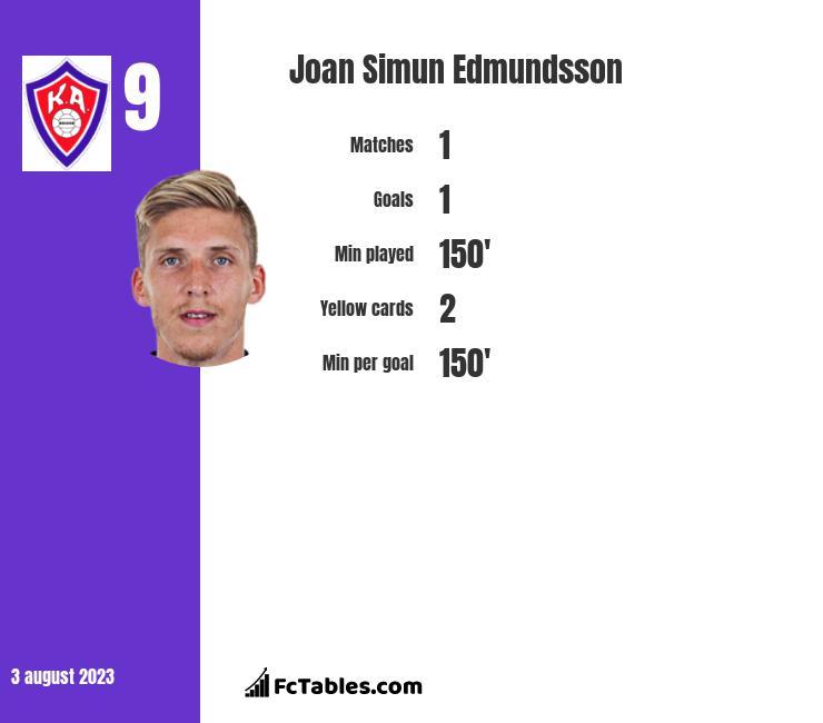 Joan Simun Edmundsson infographic