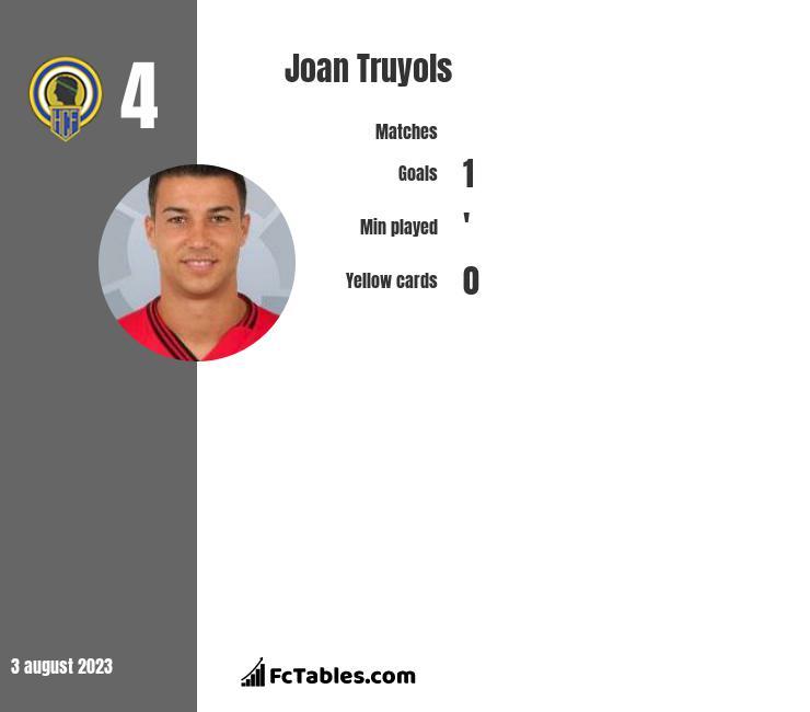 Joan Truyols infographic