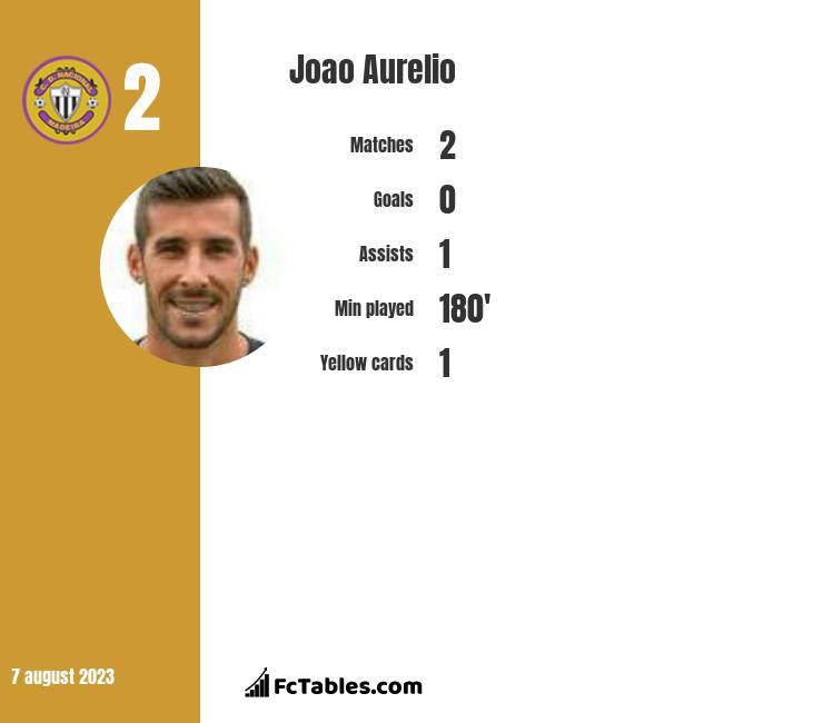 Joao Aurelio infographic