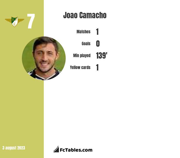 Joao Camacho infographic