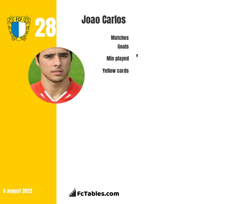 Joao Carlos infographic statistics for Feyenoord