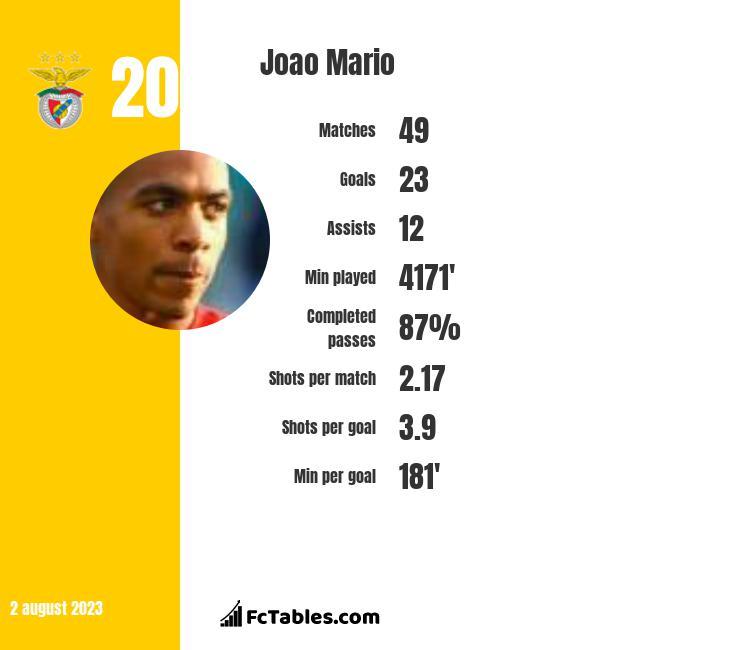 Joao Mario infographic