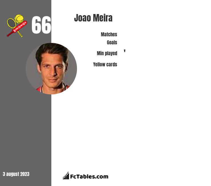 Joao Meira infographic