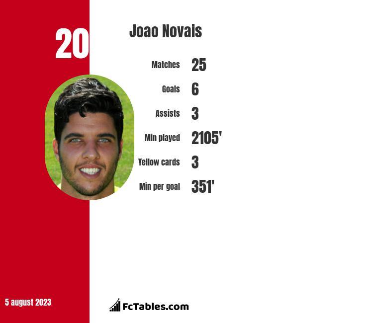 Joao Novais infographic