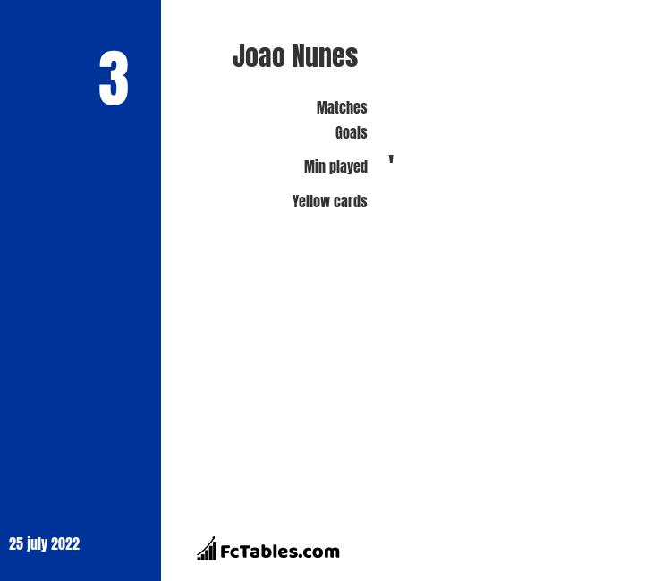 Joao Nunes infographic statistics for Panathinaikos