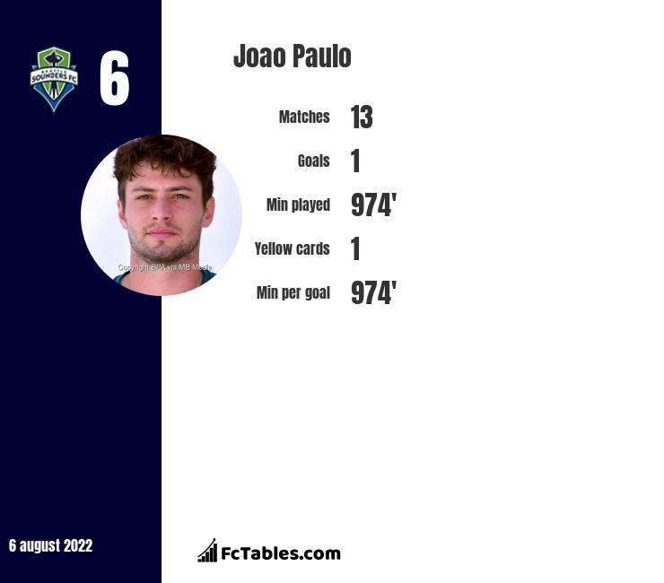 Joao Paulo infographic statistics for Seattle Sounders FC