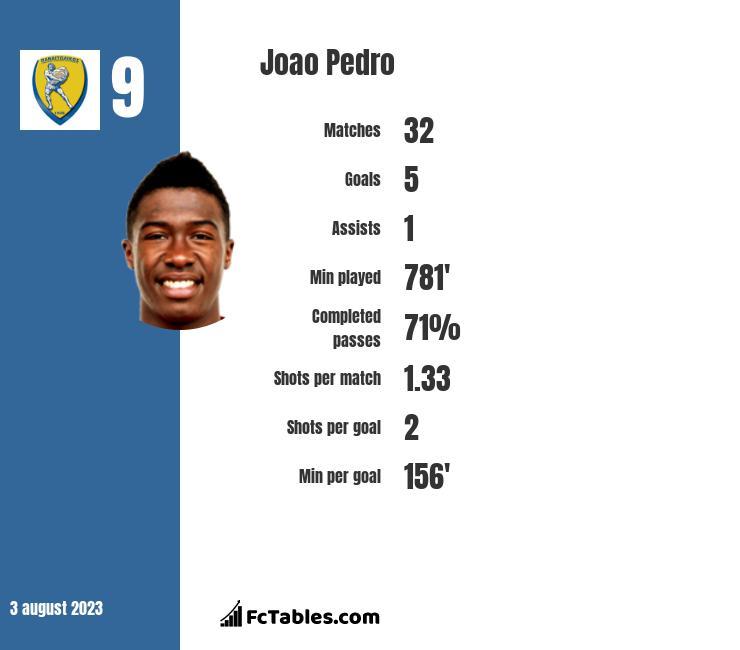 Joao Pedro infographic