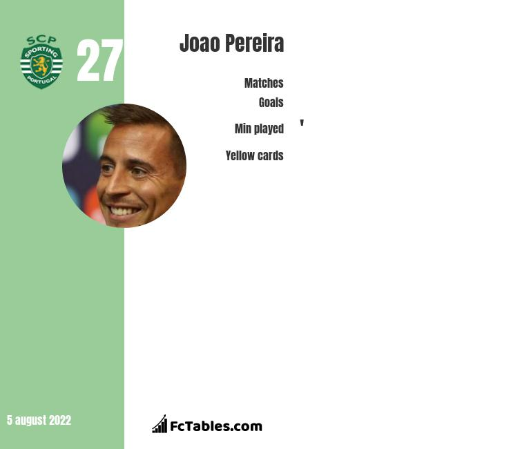 Joao Pereira infographic statistics for Trabzonspor