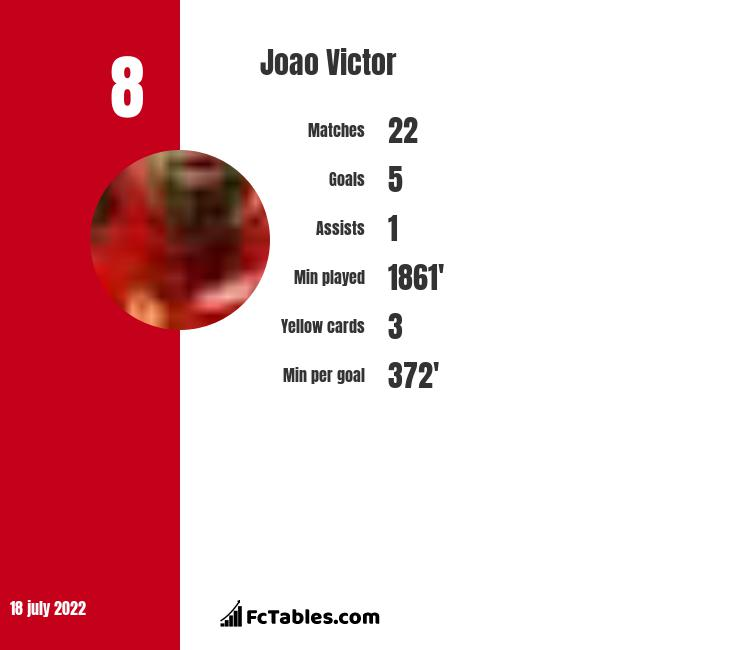 Joao Victor infographic