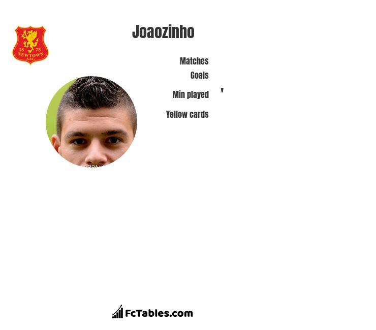 Joaozinho infographic