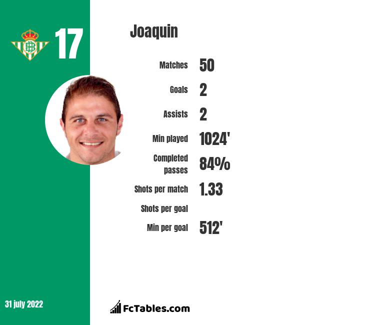 Joaquin infographic statistics for Real Betis