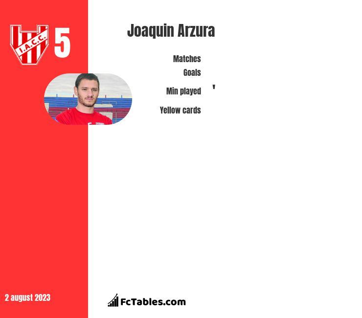 Joaquin Arzura infographic