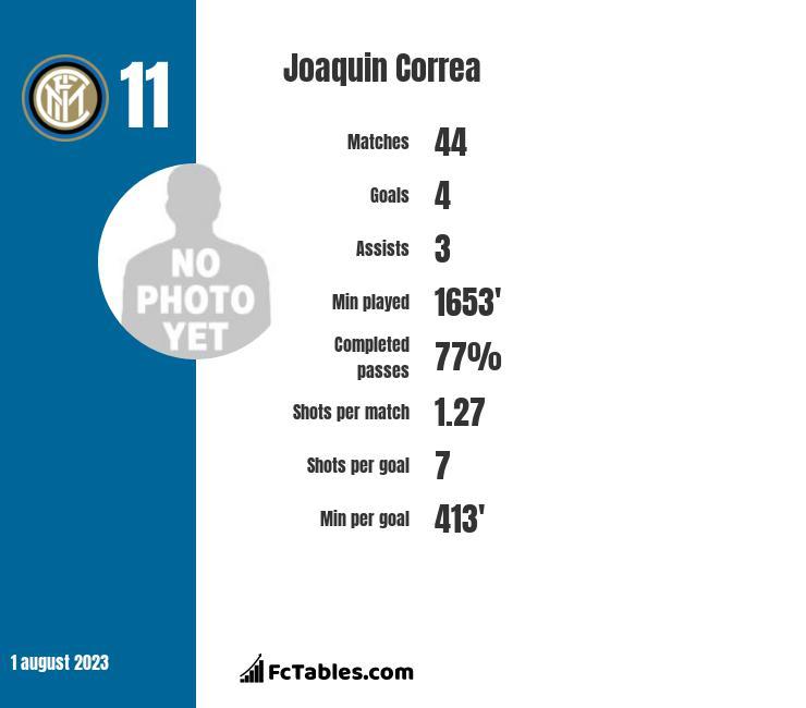Joaquin Correa infographic