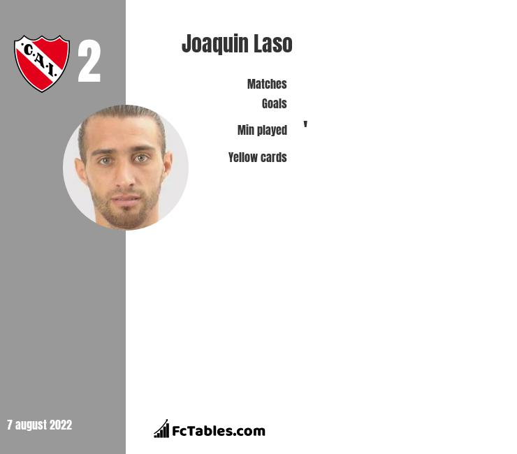 Joaquin Laso infographic statistics for Rosario Central