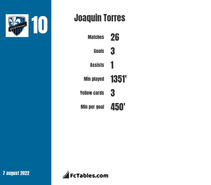 Joaquin Torres infographic statistics for NFC Volos