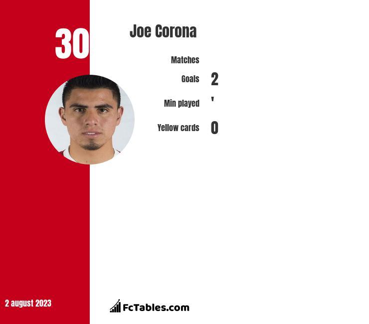 Joe Corona infographic